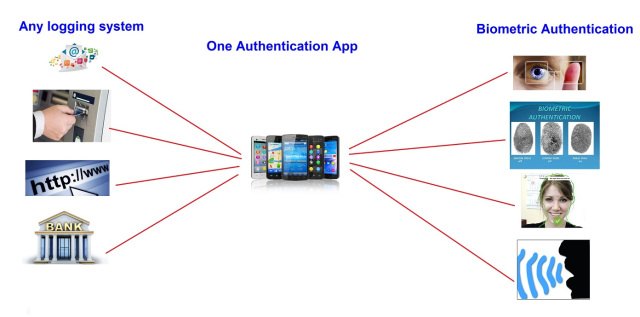 Person/Thing Authentication App/Service